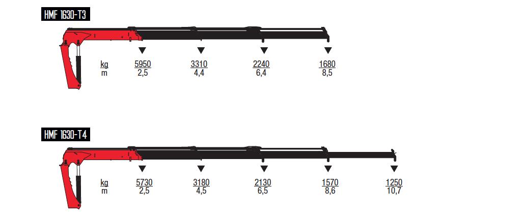 1630-T-wykresy-udzwigow