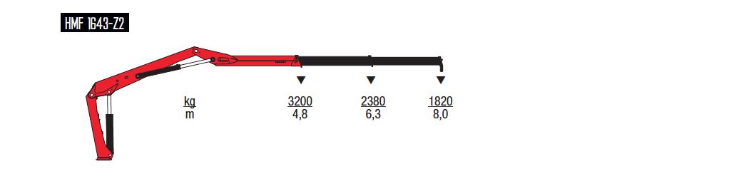 1643-Z-wykresy-udzwigow