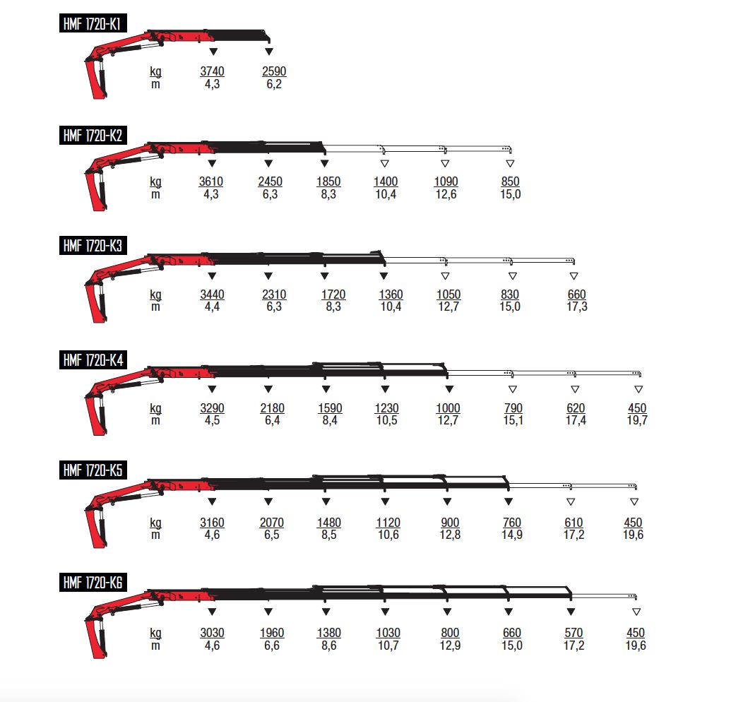 1720K-RC-wykresy-udzwigow