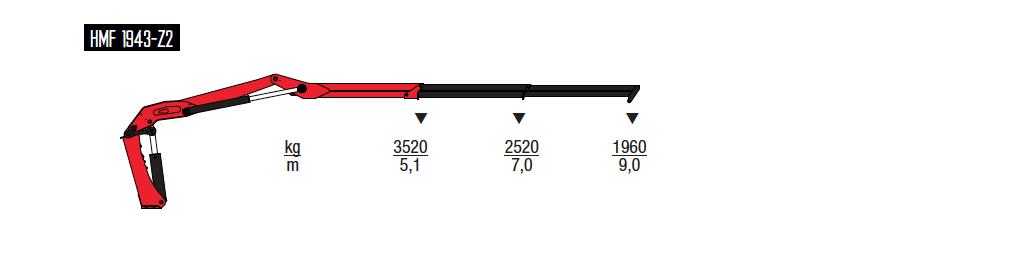 1943-Z-wykresy-udzwigow
