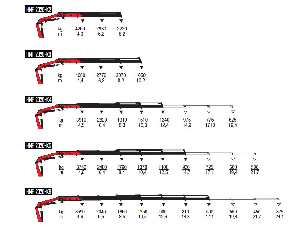 2020K-RC-wykresy-udzwigow