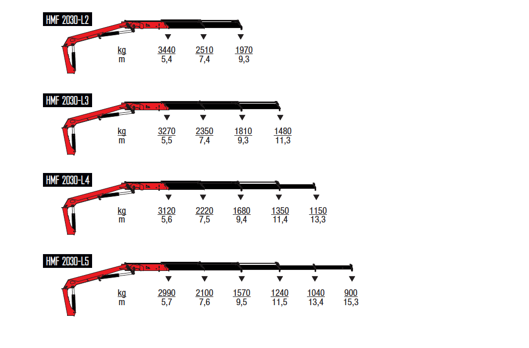 2030-L-wykresy-udzwigow