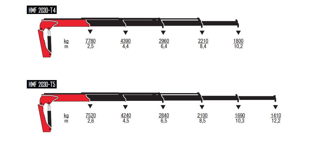 2030-T-wykresy-udzwigow