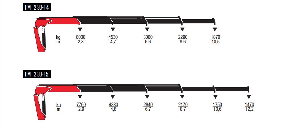 2130-T-wykresy-udzwigow