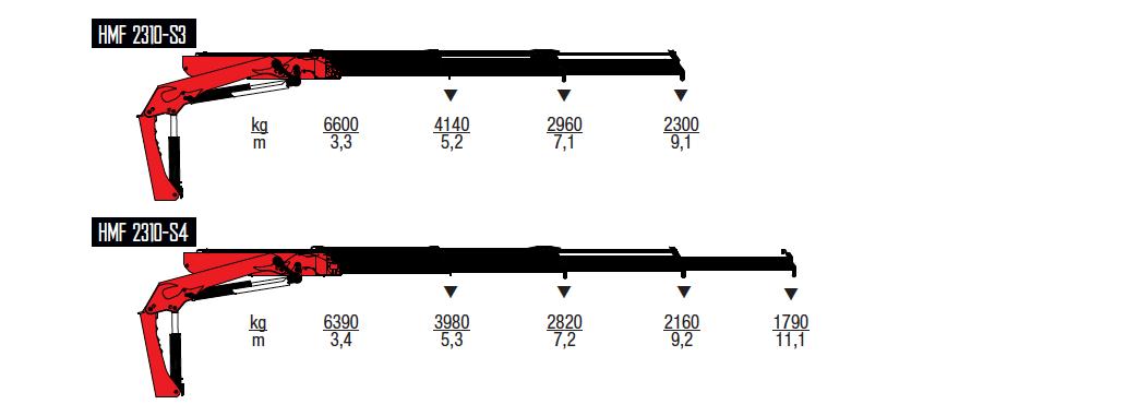2310S-RCS-wykresy-udzwigow