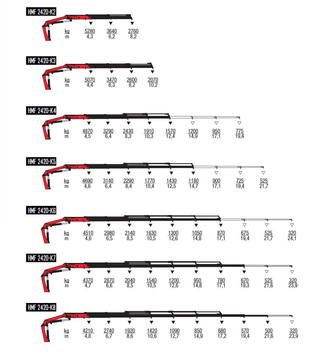 2420-K-wykresy-udzwigow