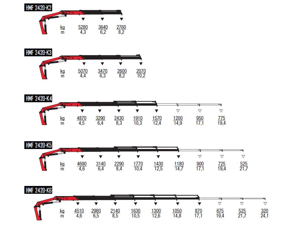 2420K-RC-wykresy-udzwigow