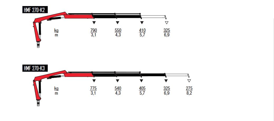 270-K-wykresy-udzwigow