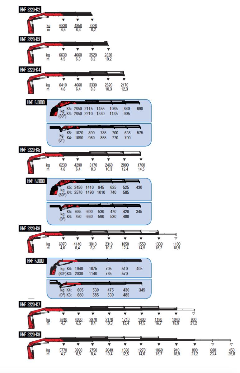 3220-K-wykresy-udzwigow