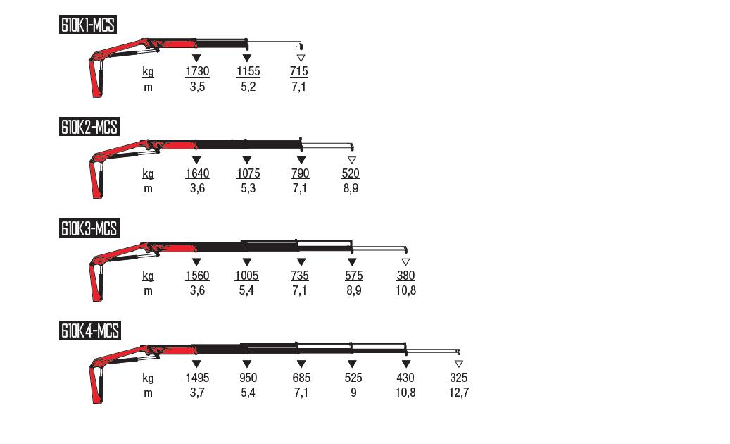 610K-MCS-wykresy-udzwigow