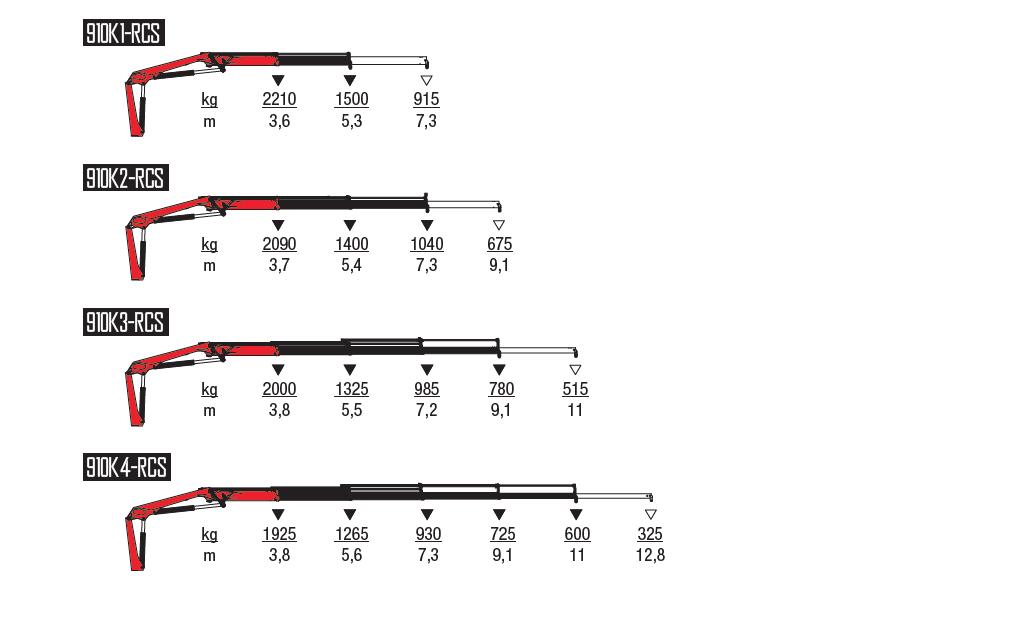910K-RCS-wykresy-udzwigow