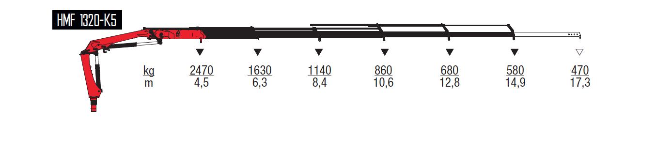 1320-K5-wykresy-udzwigow