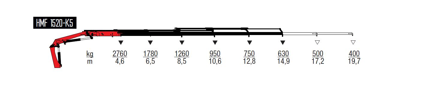 1520-K5-wykresy-udzwigow