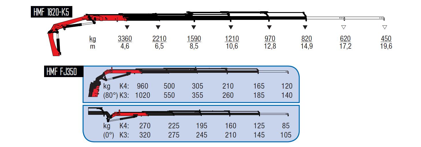 1820-K5-wykresy-udzwigow