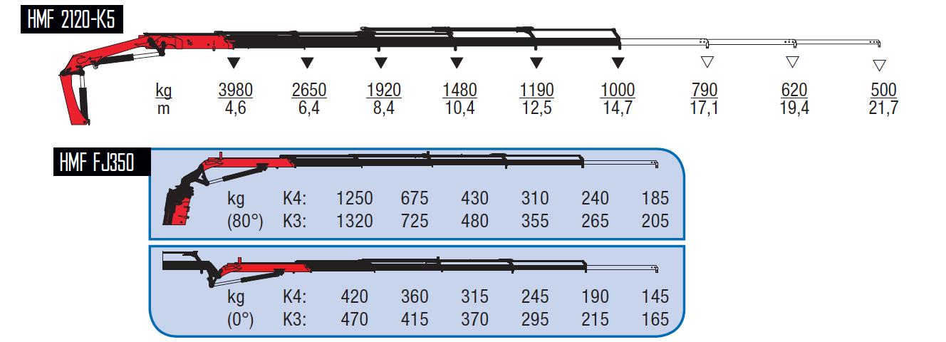 2120-K5-wykresy-udzwigow