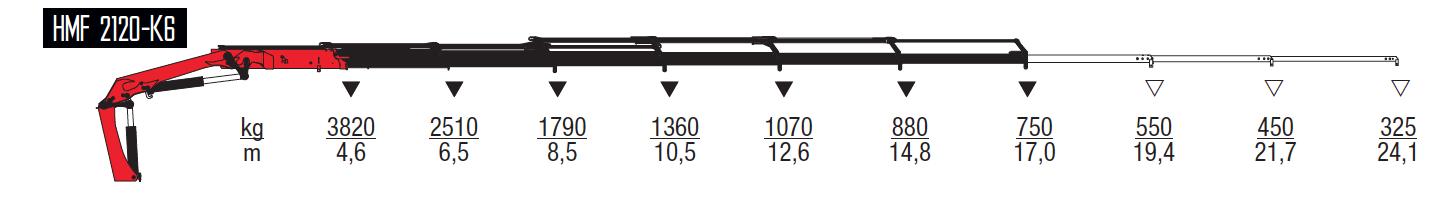 2120-K6-wykresy-udzwigow