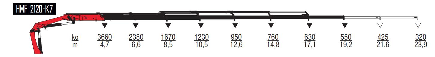 2120-K7-wykresy-udzwigow