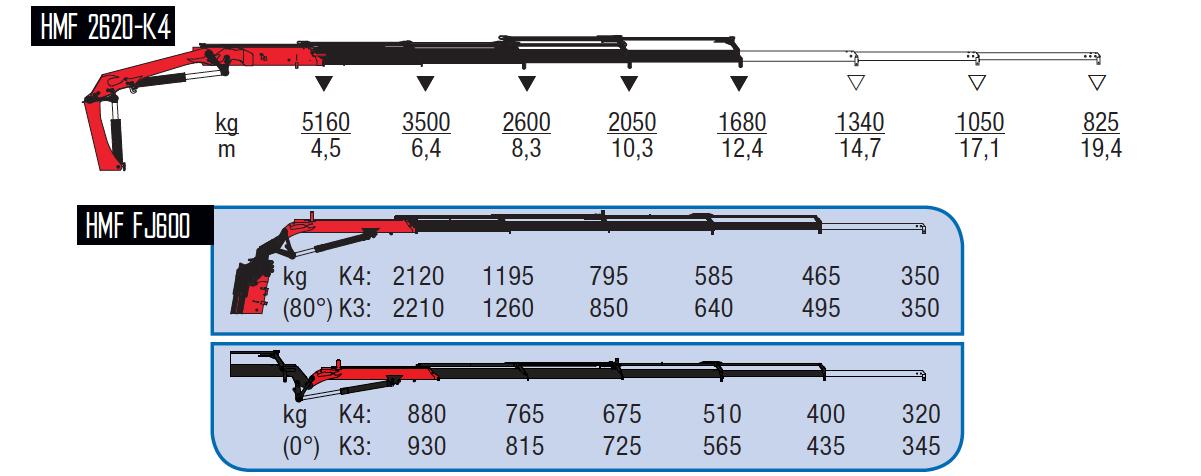 2620-K4 +FJ600 K3-wykresy-udzwigow