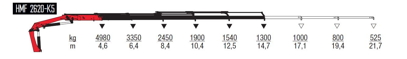 2620-K5-wykresy-udzwigow