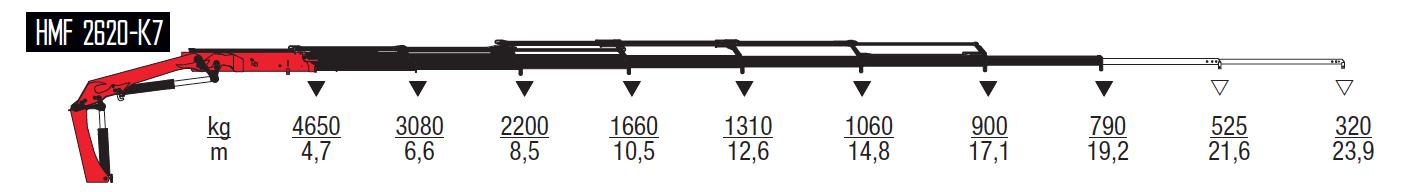 2620-K7-wykresy-udzwigow