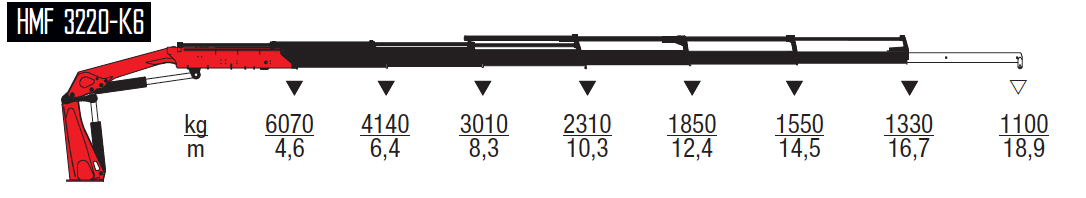 3220-K6-wykresy-udzwigow