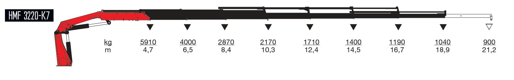 3220-k7-wykresy-udzwigow