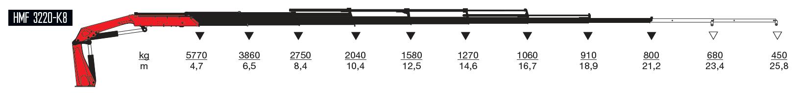 3220-k8-wykresy-udzwigow
