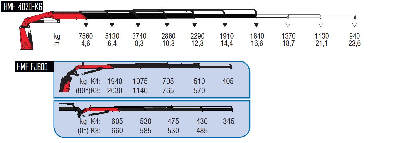 4020-K6 + FJ600 K3-wykresy-udzwigow
