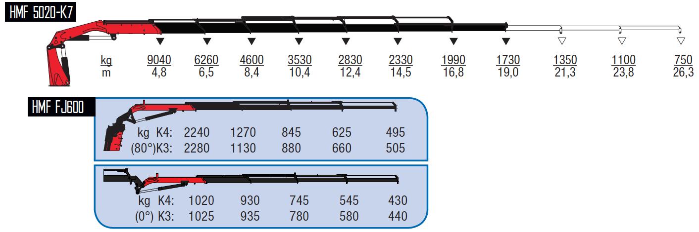 5020-K7 + FJ600 K3-wykresy-udzwigow