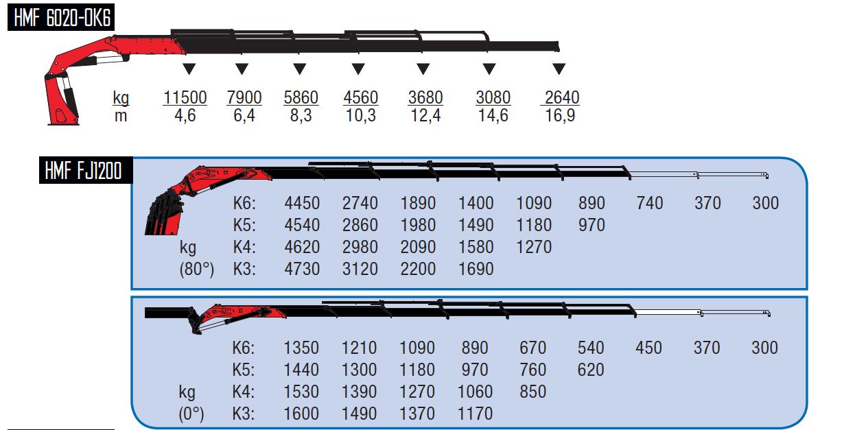 6020-OK6 + FJ1200-wykresy-udzwigow