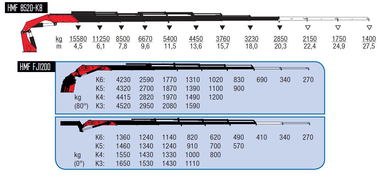 8520-K8 + FJ1200 K4-wykresy-udzwigow