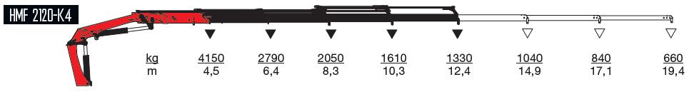 2120-k4-wykres-udzwigow
